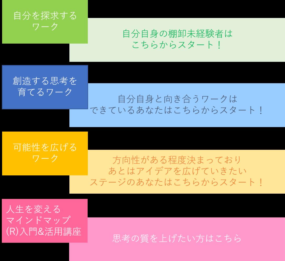 wk-chart